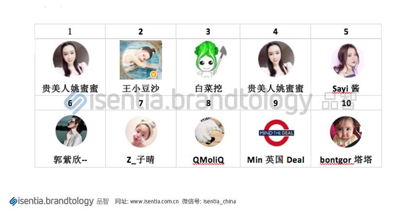 Top 10 Webrity in Promoting Activities  Source: http://www.isentia.com.cn