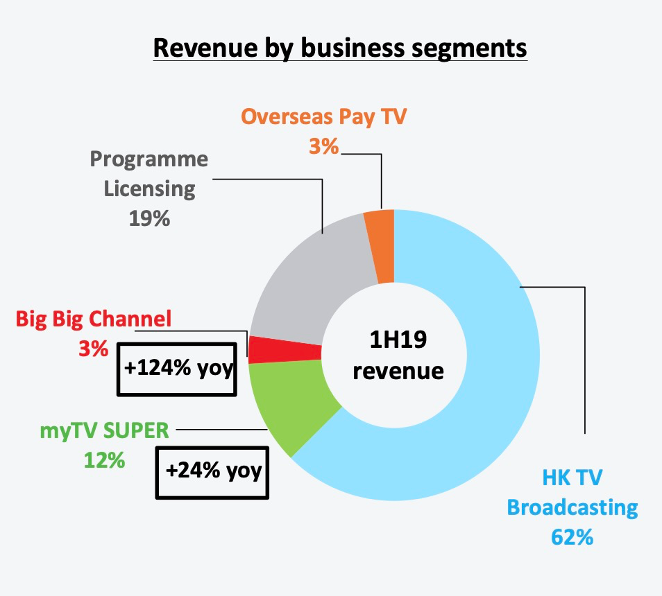 Figure 1 Television Broadcasts Limited, 2019